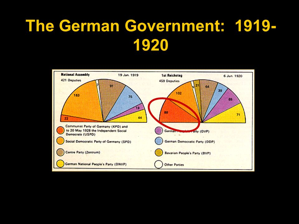 The German Government: 1919-1920