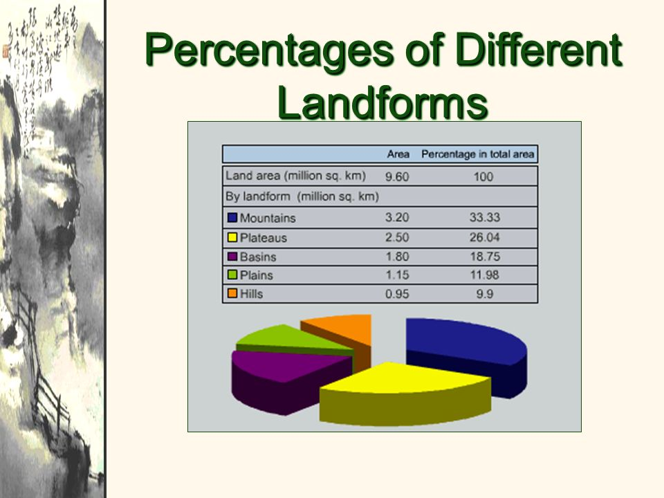 Percentages of Different Landforms