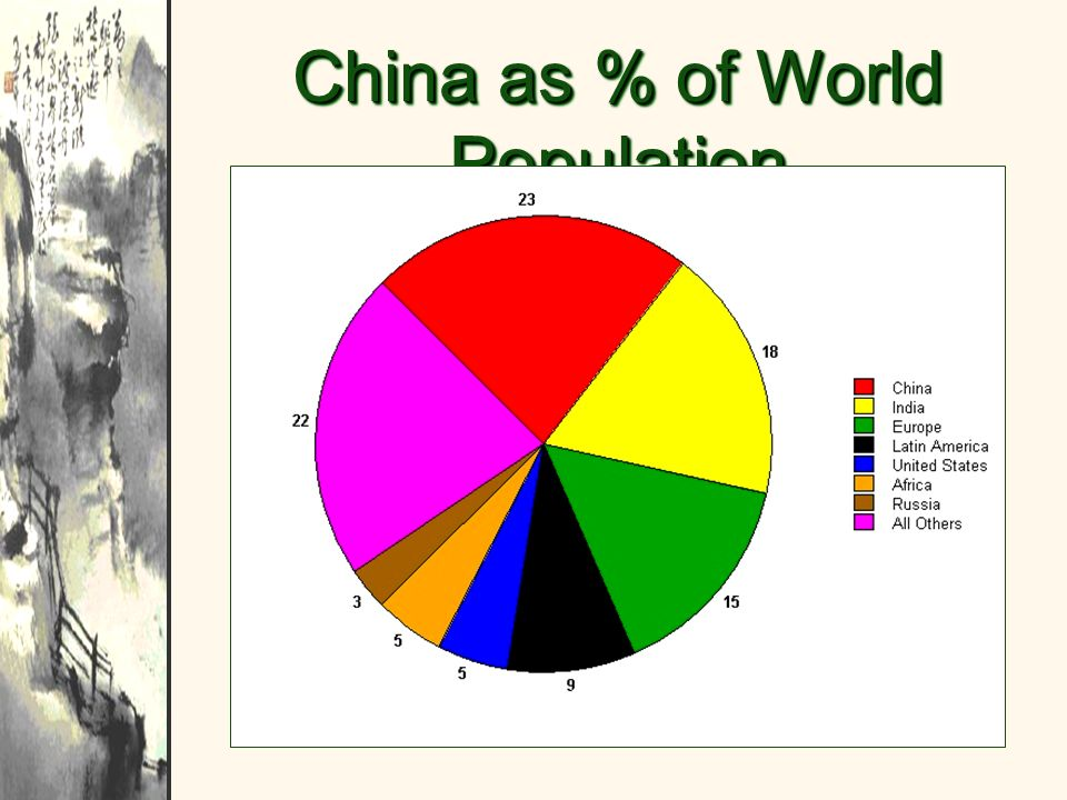 China as % of World Population