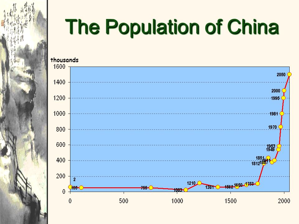 The Population of China