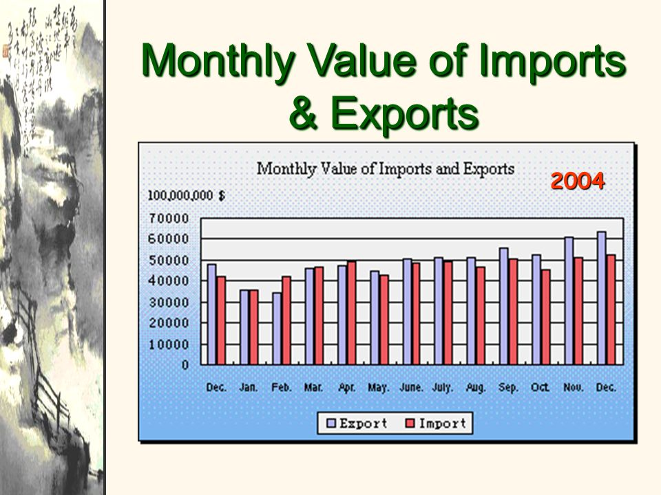Monthly Value of Imports & Exports