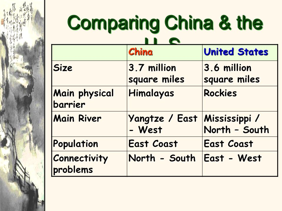 Comparing China & the U. S.