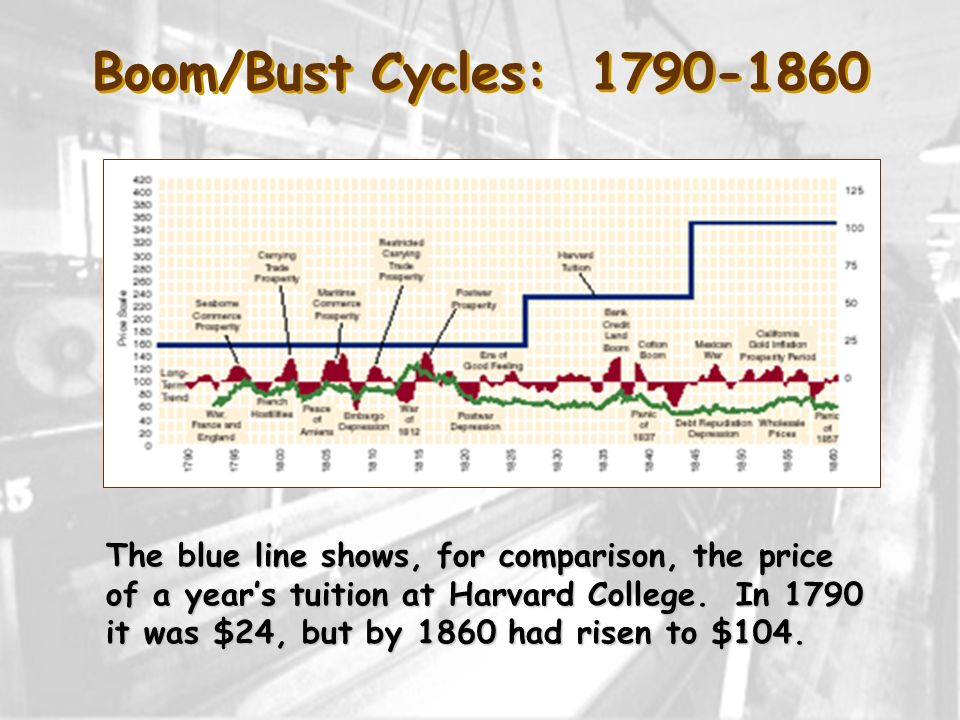 Boom/Bust Cycles: 1790-1860