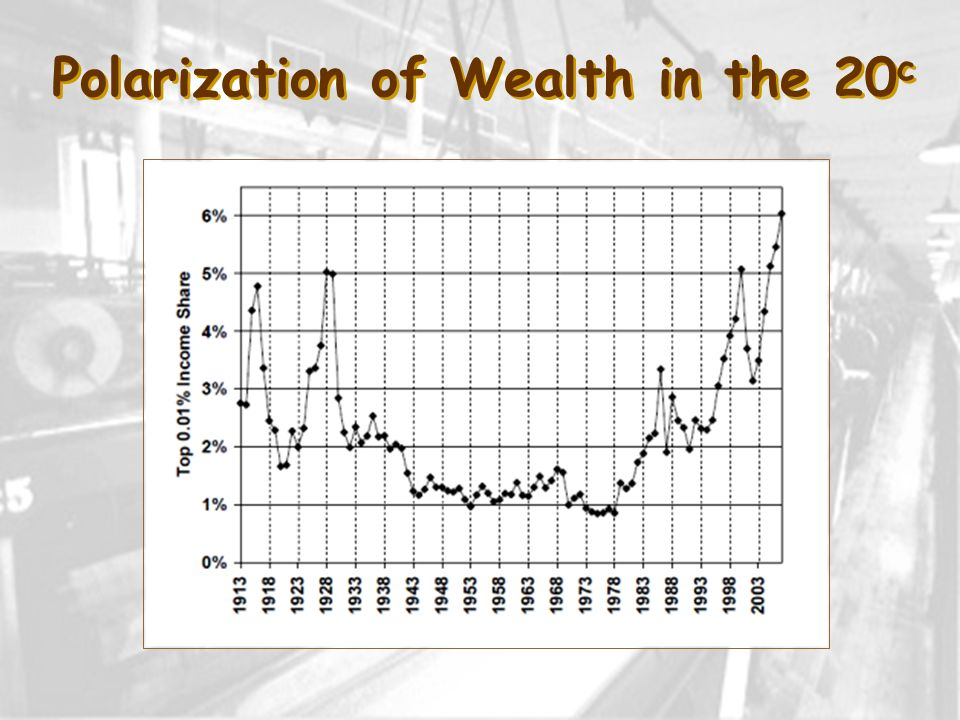 Polarization of Wealth in the 20c