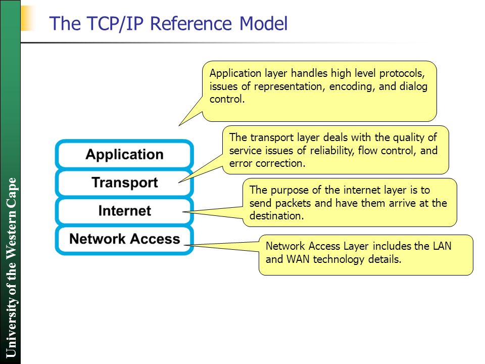 tcp ip reference model pdf