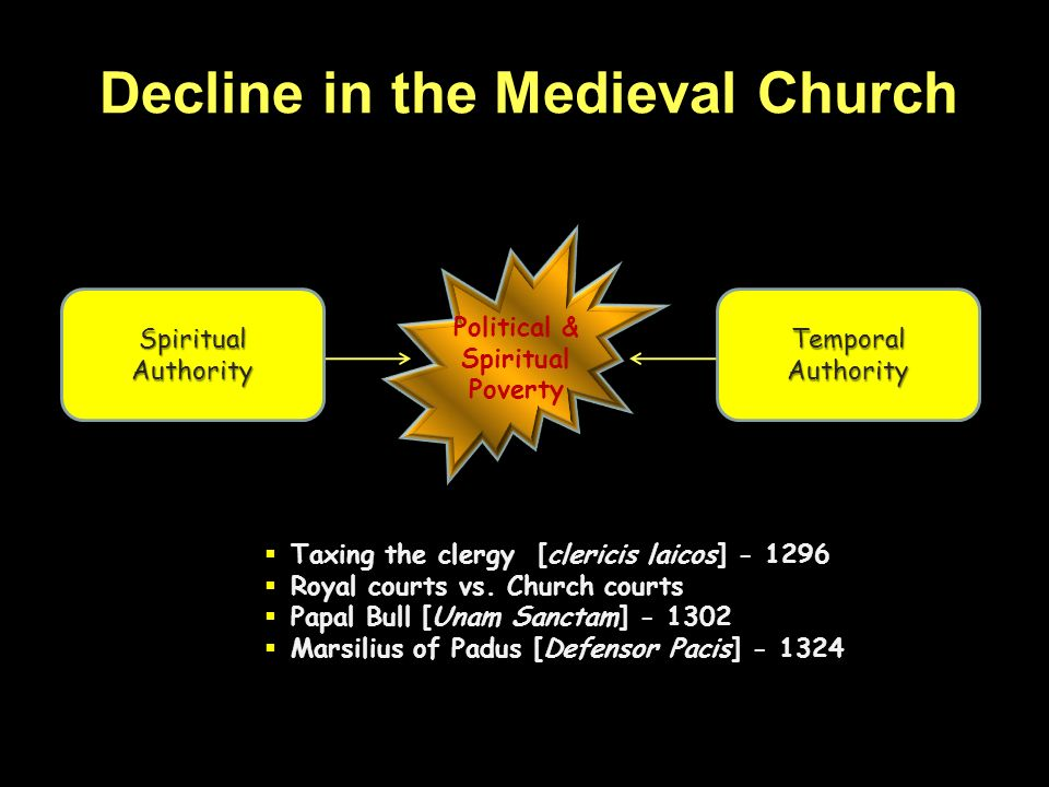 Decline in the Medieval Church Political & Spiritual Poverty