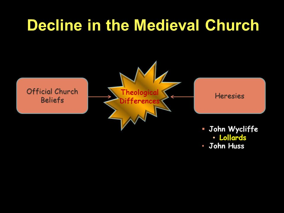 Decline in the Medieval Church Theological Differences