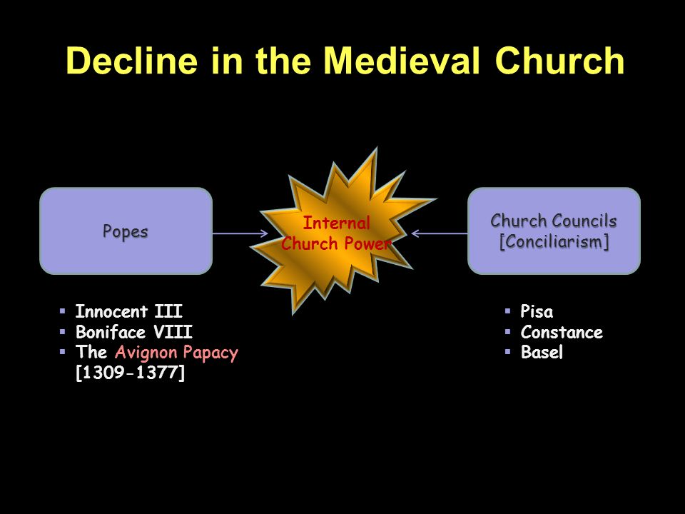 Decline in the Medieval Church