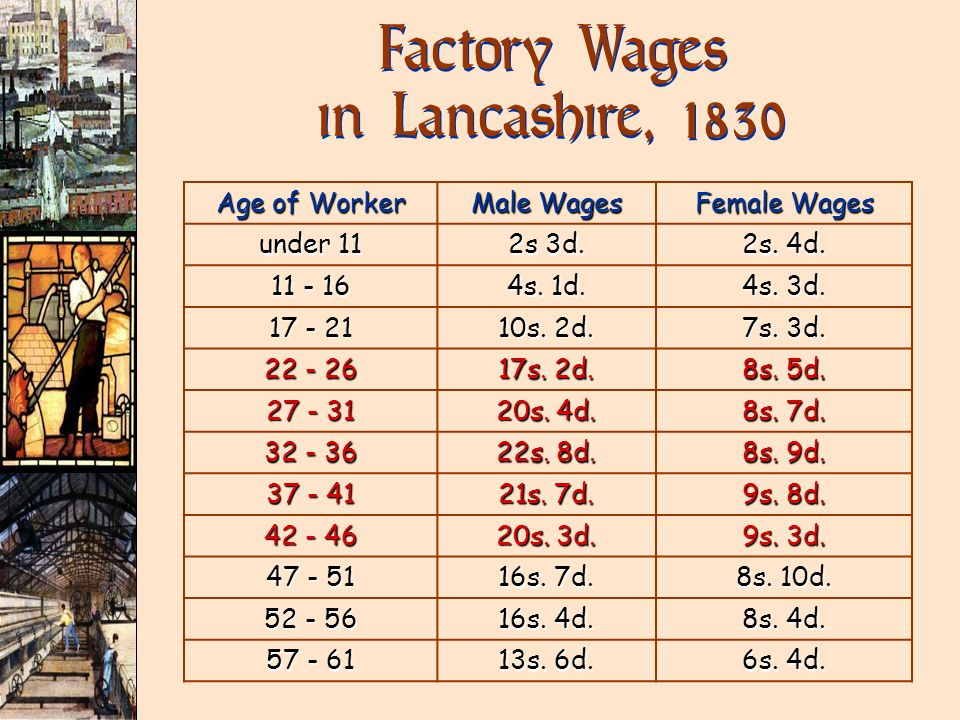 Factory Wages in Lancashire, 1830