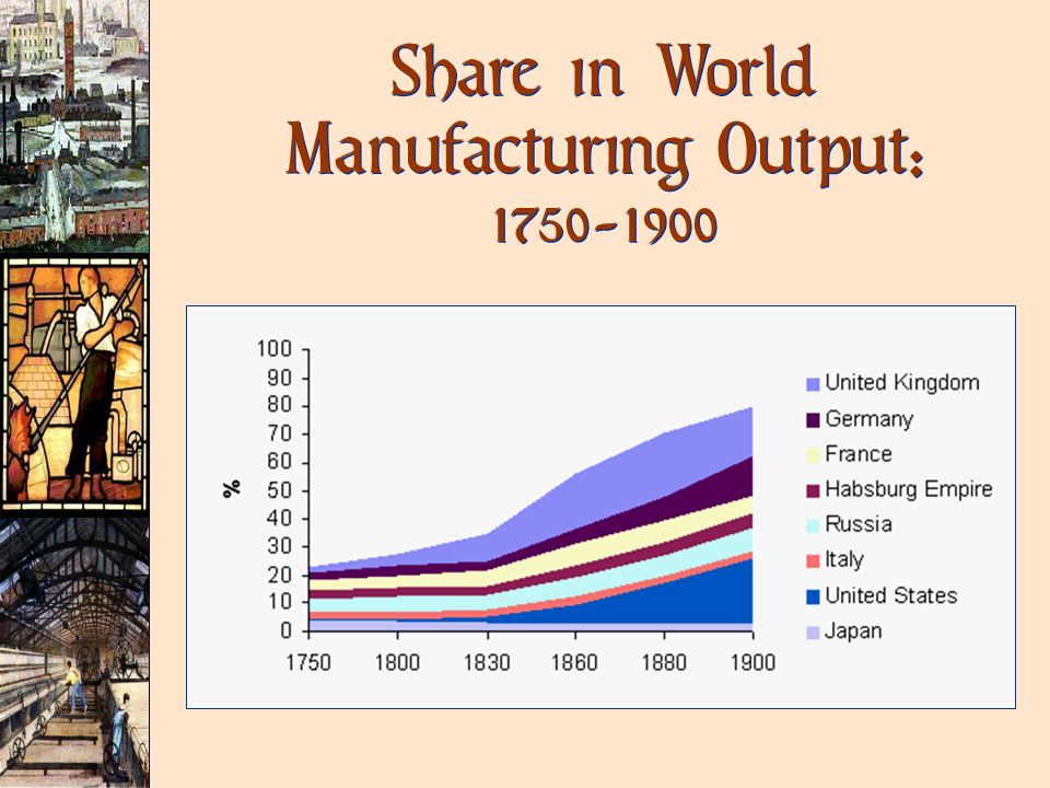 Share in World Manufacturing Output: