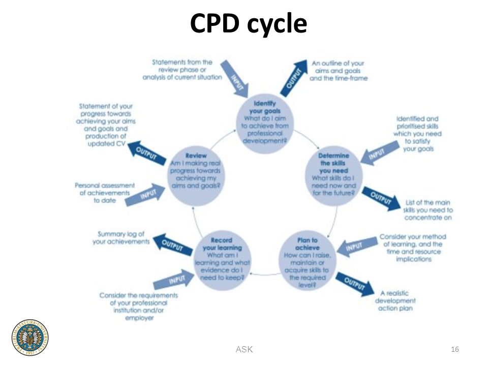 professional development cycle Pdp guide table of contents professional development portfolio guide professional development portfolio process 5.