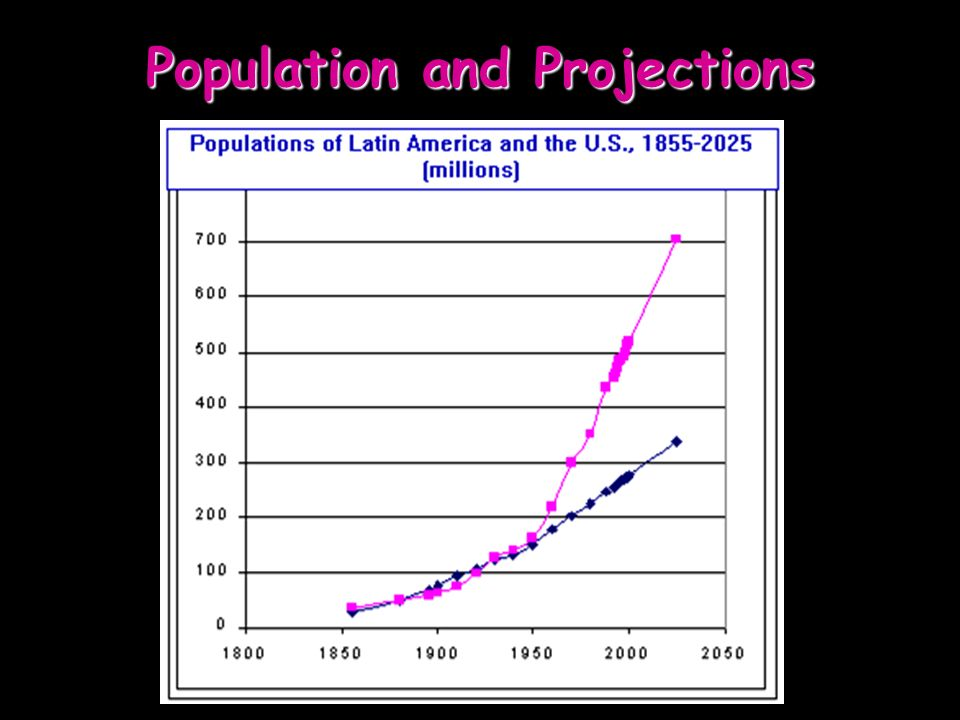 Population and Projections