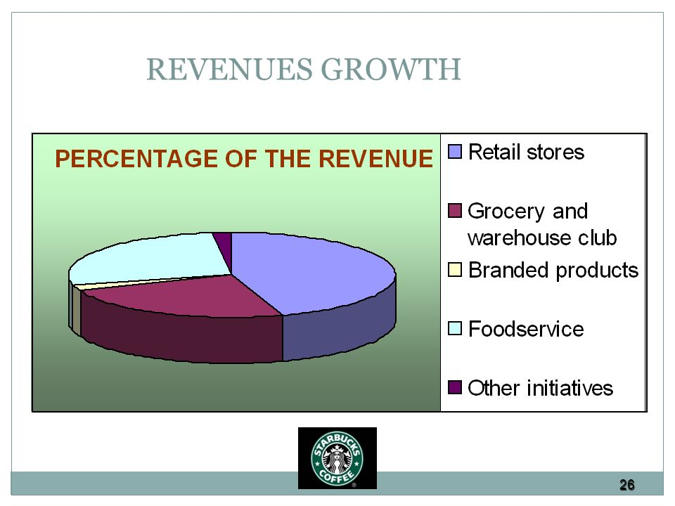 an analysis of three companies from the food industry yum brands panera bread and starbucks coffee This niche protects the company from direct competition in the fast food industry as  % yum brands (yum) $10,836 $1,083  mcdonalds starbucks panera bread the.