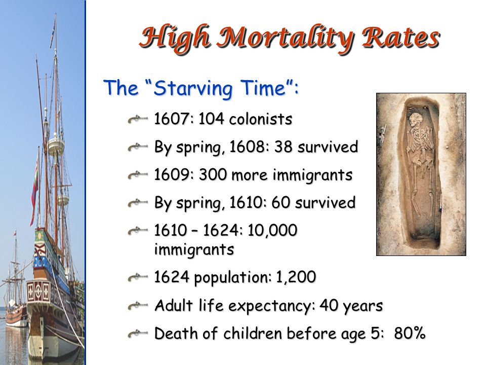 High Mortality Rates The Starving Time : 1607: 104 colonists