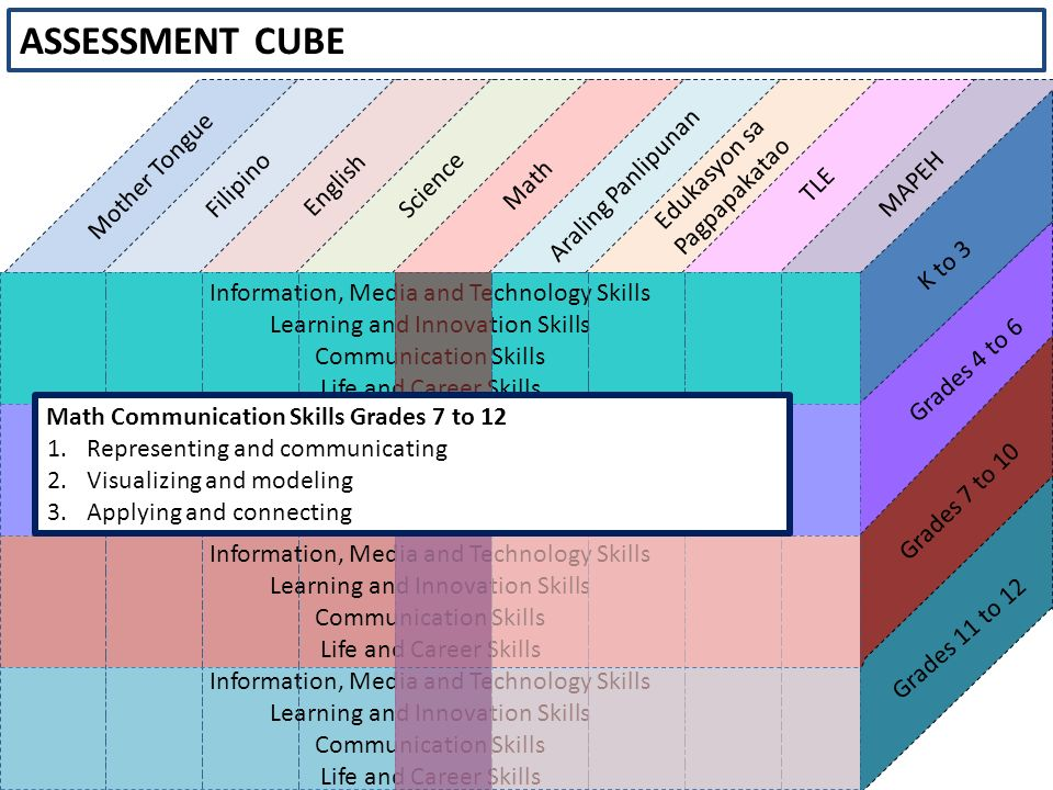 ASSESSMENT CUBE Mother Tongue K to 3 Filipino English Science Math