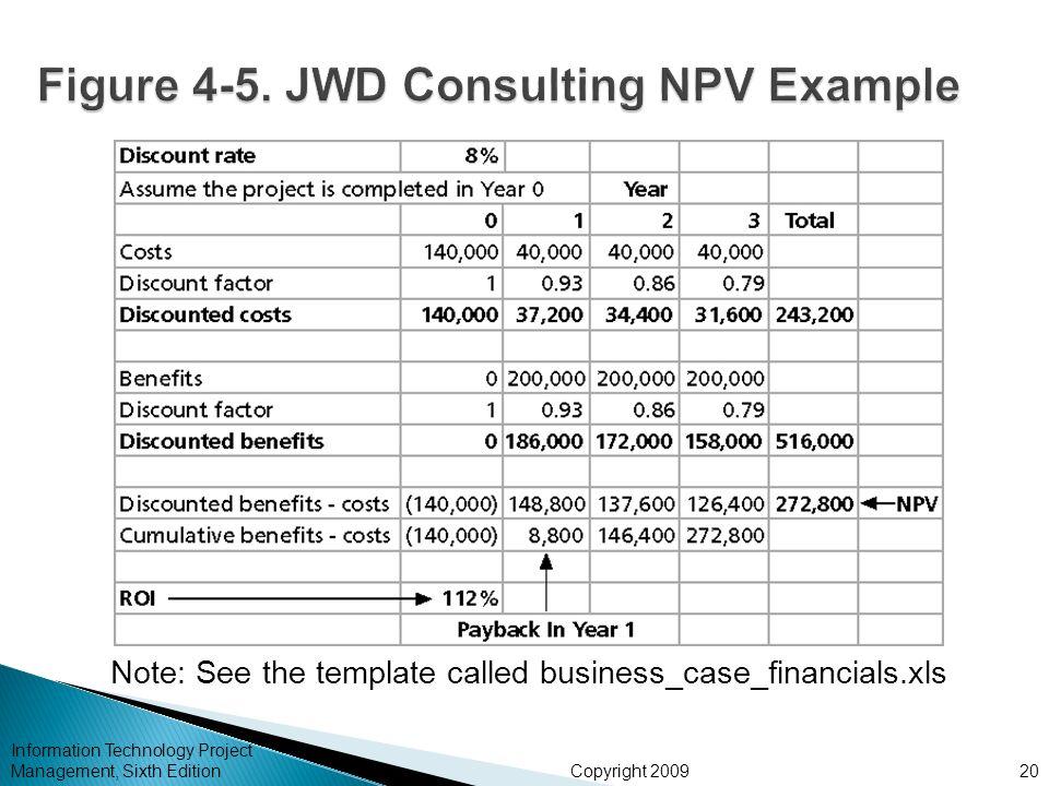 financial analysis case using npv