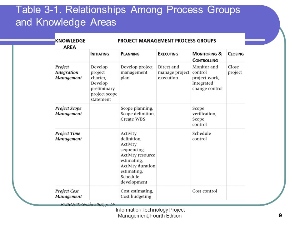 10 project management knowledge areas pdf