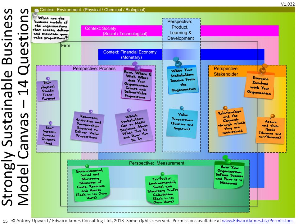 Strongly Sustainable Business Model Canvas – 14 Questions