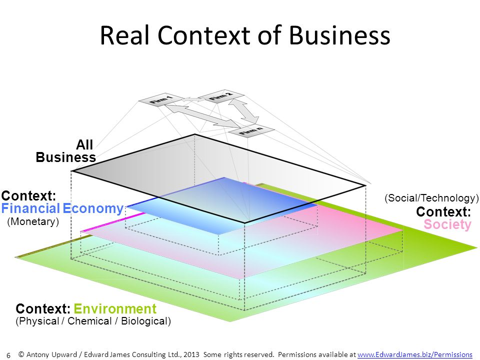 Real Context of Business