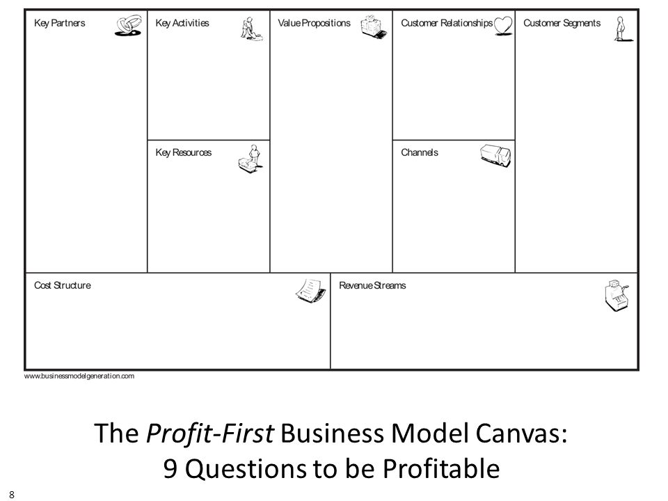The Profit-First Business Model Canvas: 9 Questions to be Profitable