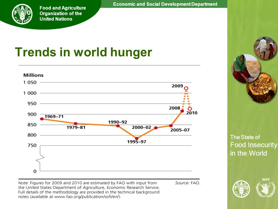 Trends in world hunger