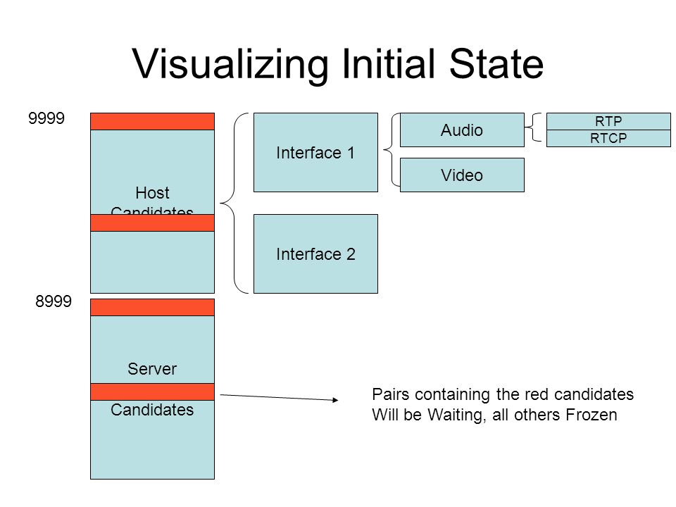 Visualizing Initial State