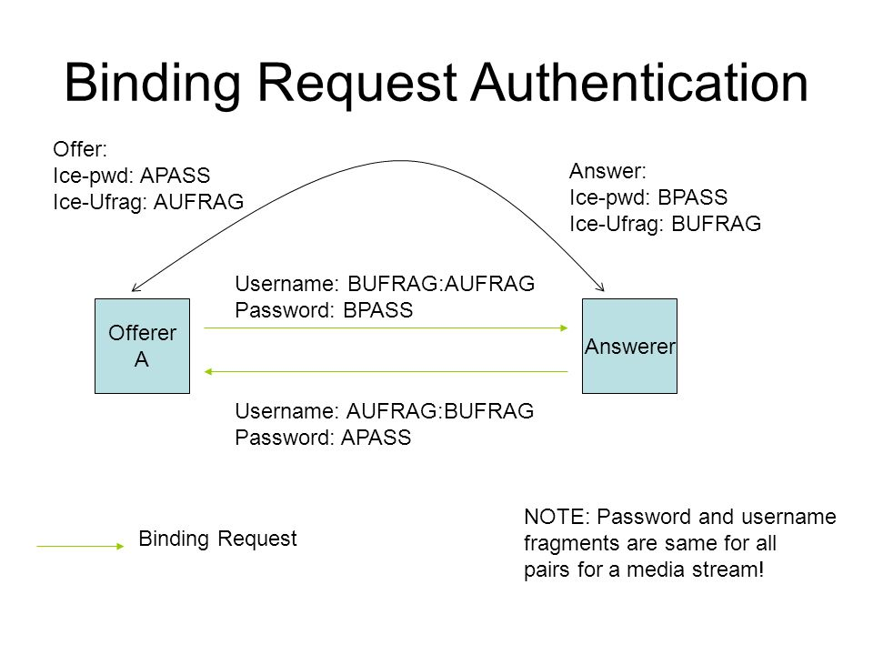 Binding Request Authentication