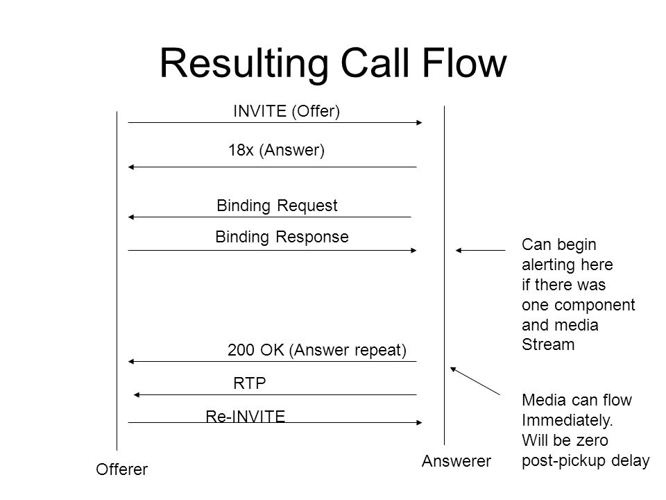 Resulting Call Flow INVITE (Offer) 18x (Answer) Binding Request
