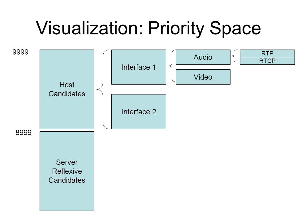 Visualization: Priority Space