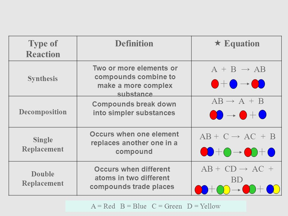 types of chemical reaction definitions on pdf