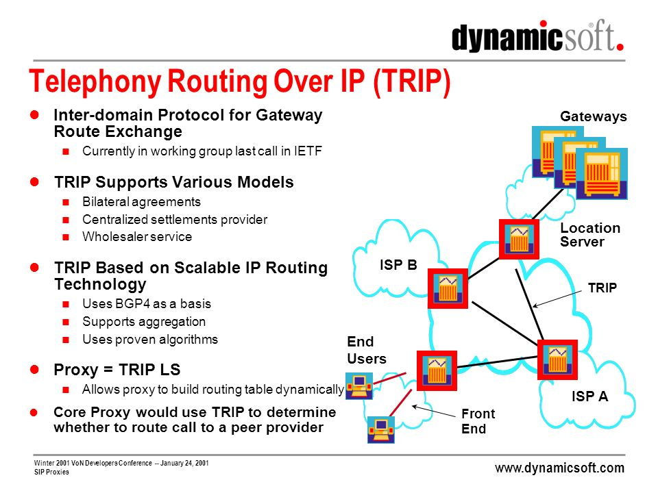Telephony Routing Over IP (TRIP)