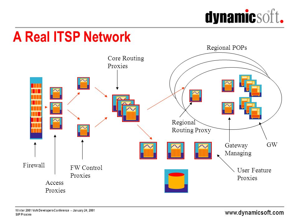 A Real ITSP Network Regional POPs Core Routing Proxies Regional