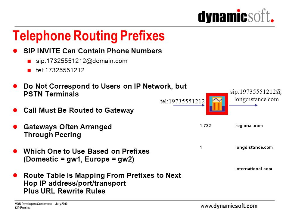 Telephone Routing Prefixes