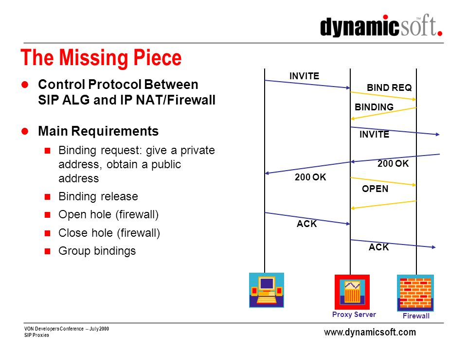 The Missing Piece Control Protocol Between SIP ALG and IP NAT/Firewall
