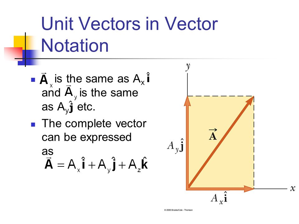 What is a vector notation