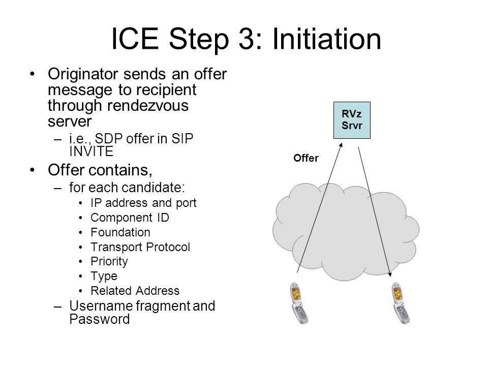 ICE Step 3: Initiation Originator sends an offer message to recipient through rendezvous server. i.e., SDP offer in SIP INVITE.