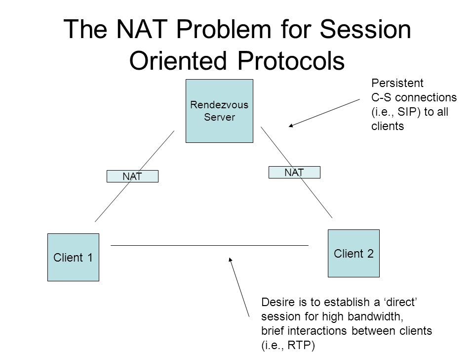 The NAT Problem for Session Oriented Protocols