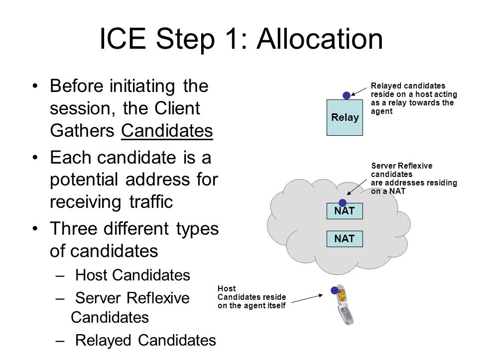 ICE Step 1: Allocation Before initiating the session, the Client Gathers Candidates. Each candidate is a potential address for receiving traffic.