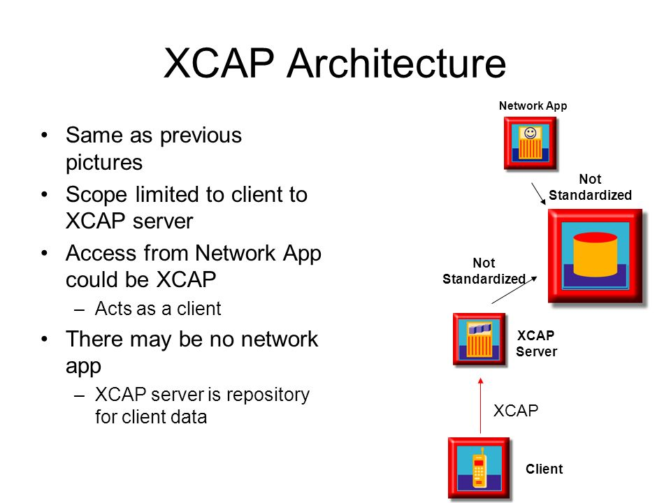 XCAP Architecture Same as previous pictures