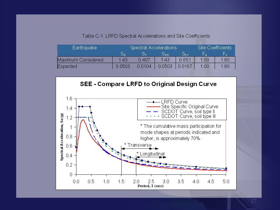 This graphic shows the comparison between the LRFD and the original design curve.