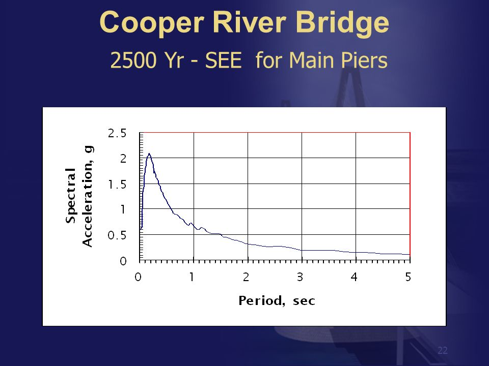 Cooper River Bridge 2500 Yr - SEE for Main Piers
