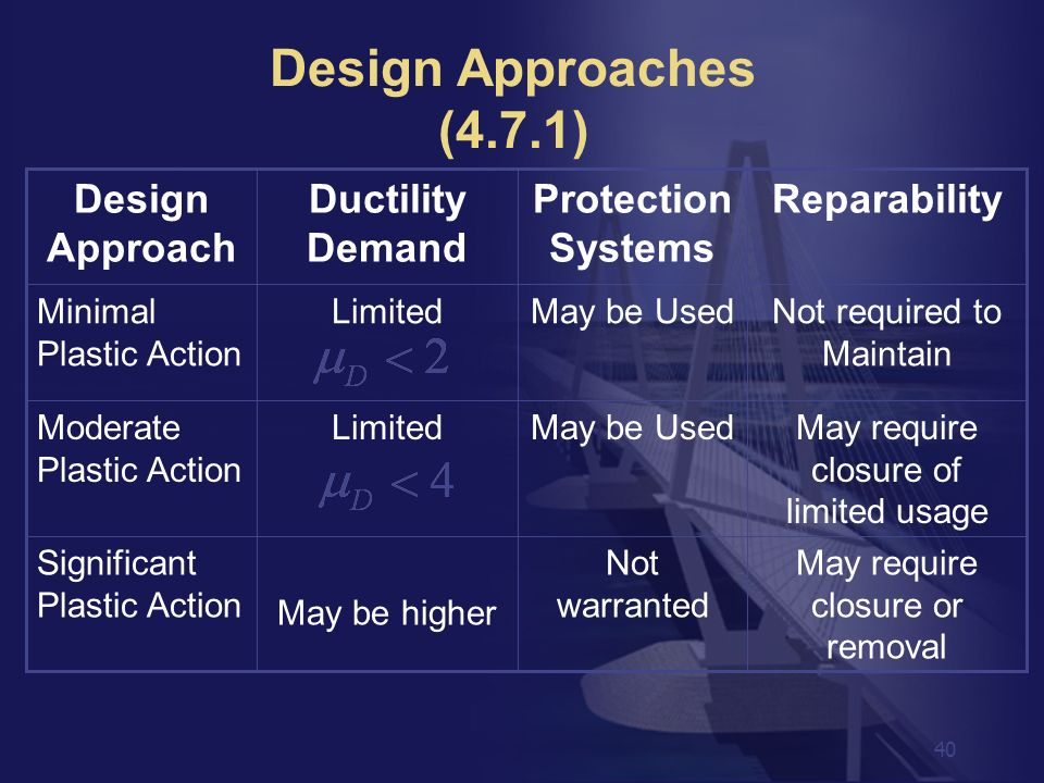 Design Approaches (4.7.1) Reparability Protection Systems