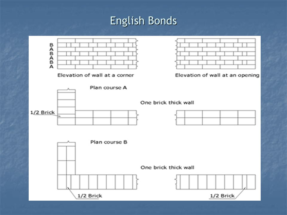 Details of construction lecture 4 brick masonry ppt video 15 english bonds ccuart Choice Image