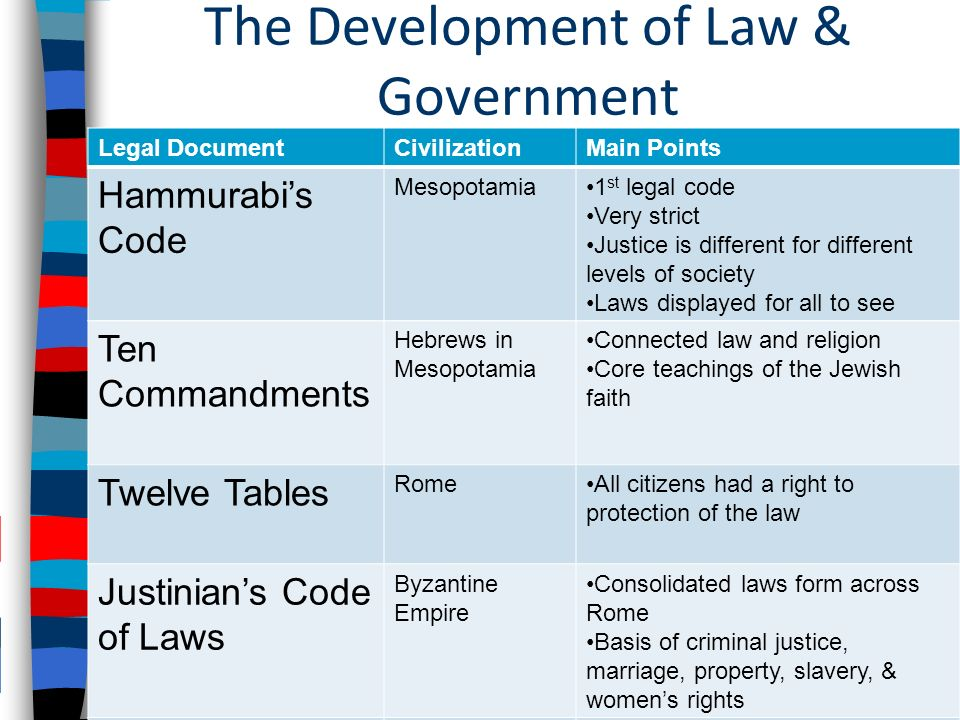 The Development of Law & Government