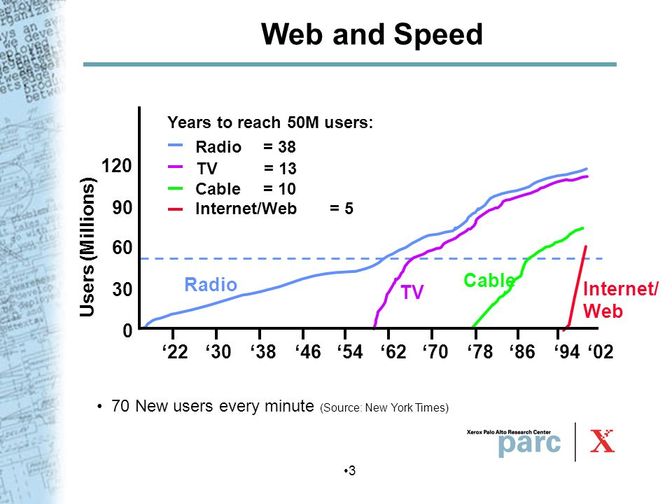 Web and Speed '22 '30 '38 '46 '54 '62 '70 '78 '86 '94 '02