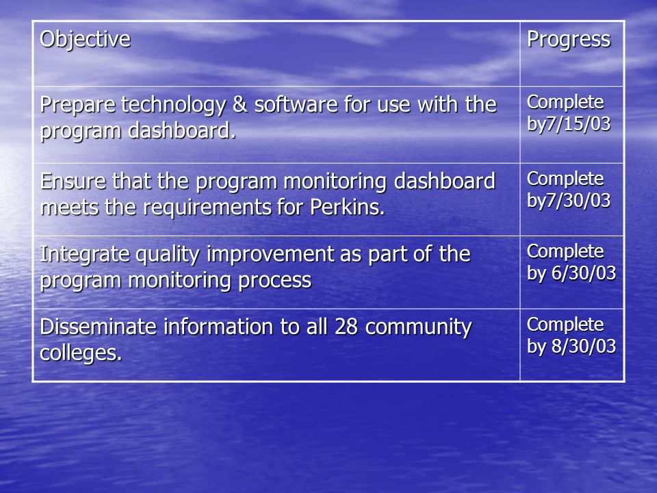 Prepare technology & software for use with the program dashboard.