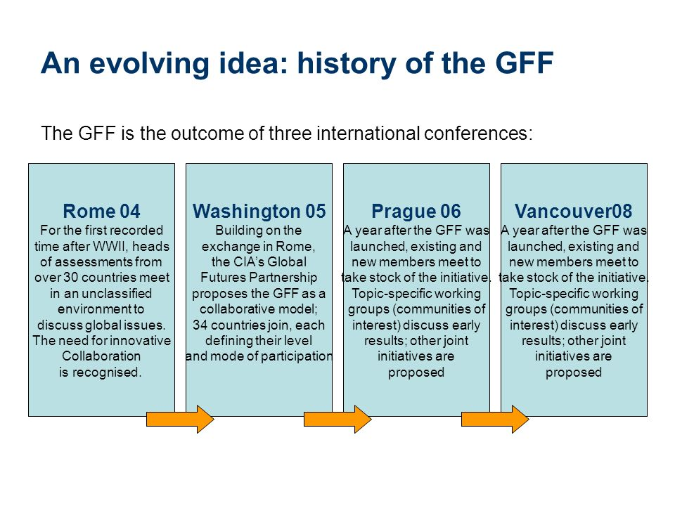 An evolving idea: history of the GFF