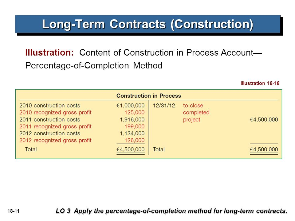 Accounting For Long Term Construction Contracts