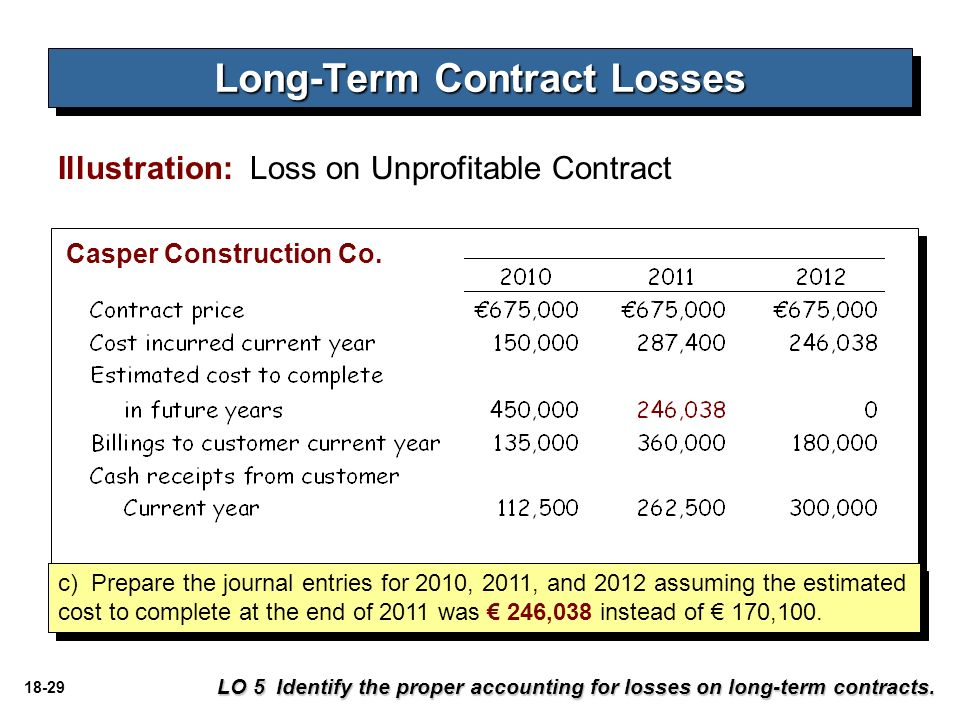 term of contract