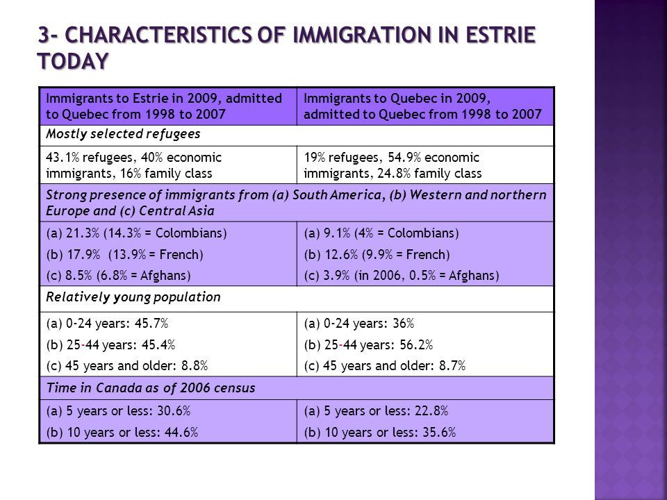 3- CHARACTERISTICS OF IMMIGRATION IN ESTRIE TODAY